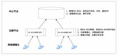 百度AI智能大脑:EM-BOX视频分析边缘盒部署技巧(上)
