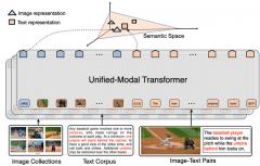 百度提出统一模态学习方法UNIMO
