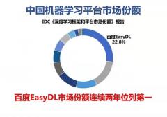 百度EasyDL再次成为国内机器学习市场份额第一的AI开发平台
