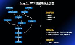 百度大脑EasyDL OCR正式上线啦